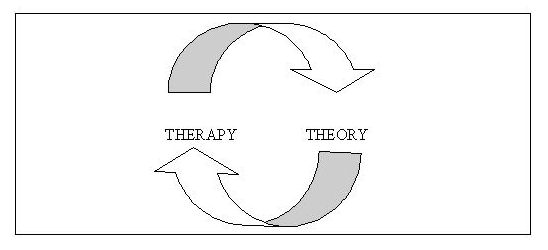 image of therapy and theory relationship