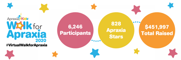 2021 Walk for Apraxia Newsletter - Highlights Box